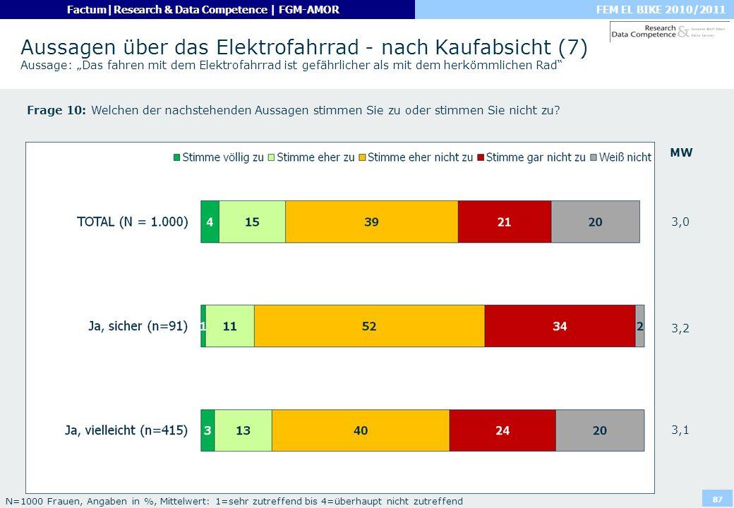 FEM EL BIKE 2010/2011Factum|Research & Data Competence | FGM-AMOR 87 Aussagen über das Elektrofahrrad - nach Kaufabsicht (7) Aussage: Das fahren mit d