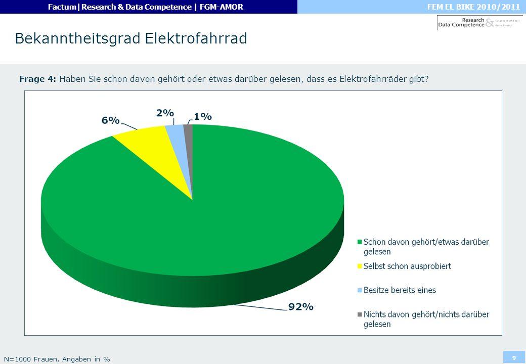 FEM EL BIKE 2010/2011Factum|Research & Data Competence | FGM-AMOR 10 Antrieb des Elektrofahrrades Frage 5: Was glauben Sie, was trifft auf ein Elektrofahrrad am ehesten zu.