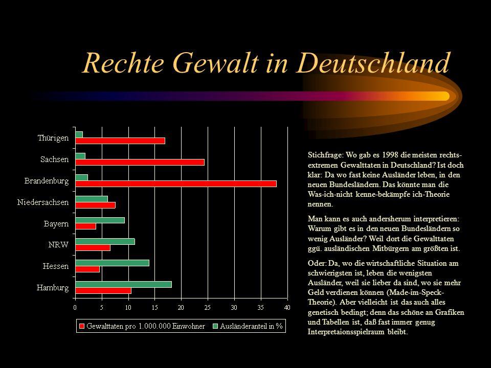 Rechte Gewalt in Deutschland Stichfrage: Wo gab es 1998 die meisten rechts- extremen Gewalttaten in Deutschland.
