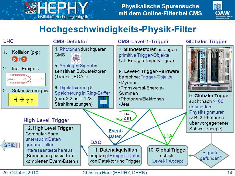 Physikalische Spurensuche mit dem Online-Filter bei CMS 14Christian Hartl (HEPHY, CERN)20. Oktober 2010 Hochgeschwindigkeits-Physik-Filter 1.Kollision