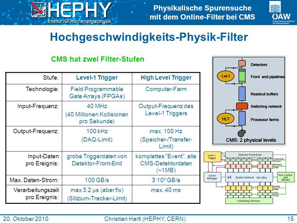 Physikalische Spurensuche mit dem Online-Filter bei CMS 15Christian Hartl (HEPHY, CERN)20. Oktober 2010 Hochgeschwindigkeits-Physik-Filter Stufe:Level