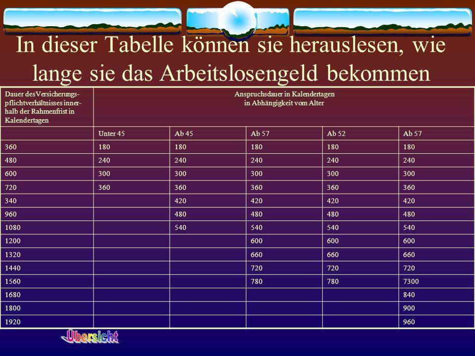 In dieser Tabelle können sie herauslesen, wie lange sie das Arbeitslosengeld bekommen Dauer desVersicherungs- pflichtverhältnisses inner- halb der Rah