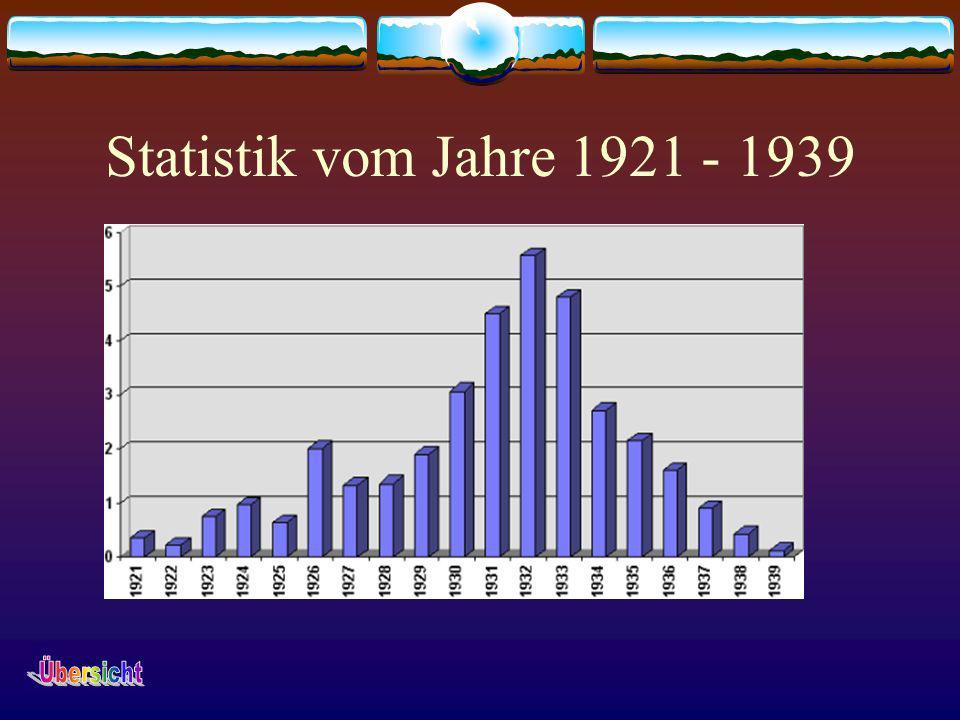 Statistik vom Jahre 1921 - 1939