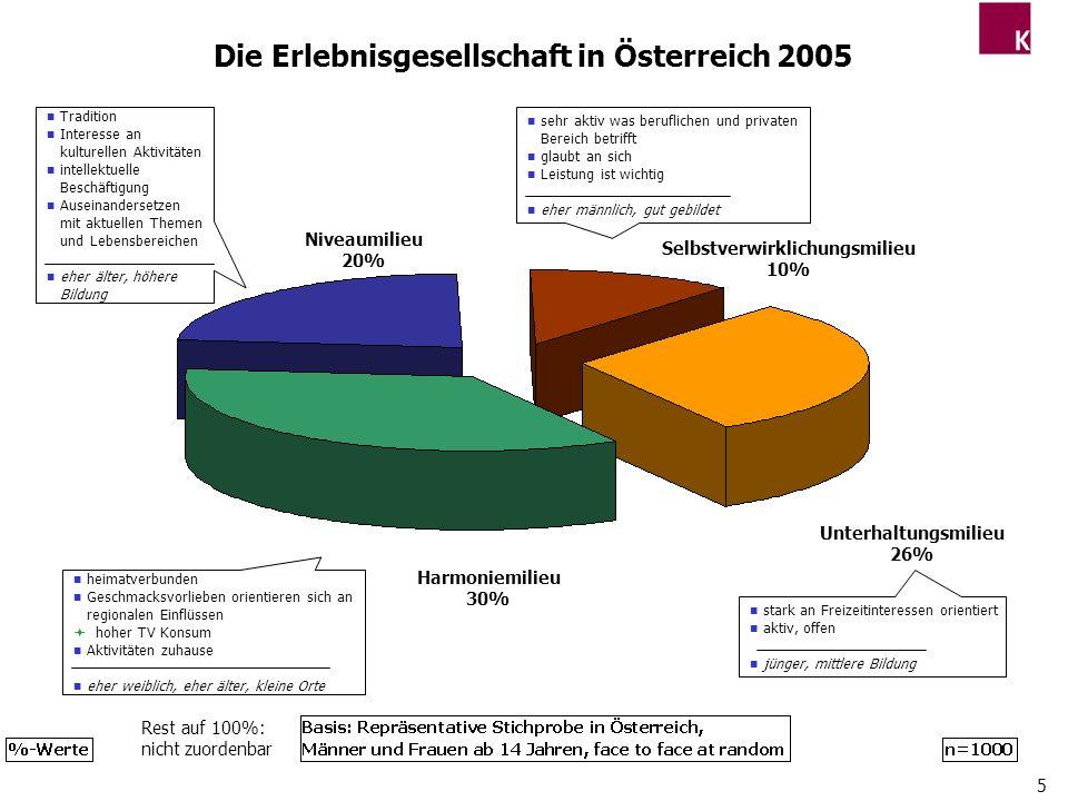 5 Die Erlebnisgesellschaft in Österreich 2005 n sehr aktiv was beruflichen und privaten Bereich betrifft n glaubt an sich n Leistung ist wichtig n ehe