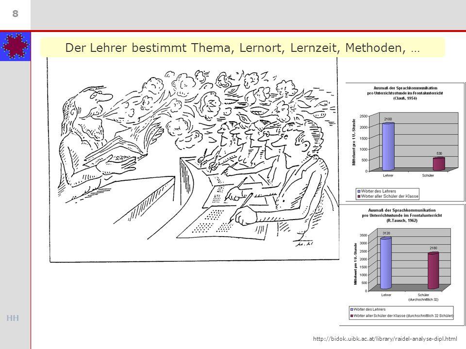 HH 8 Der Lehrer bestimmt Thema, Lernort, Lernzeit, Methoden, … http://bidok.uibk.ac.at/library/raidel-analyse-dipl.html