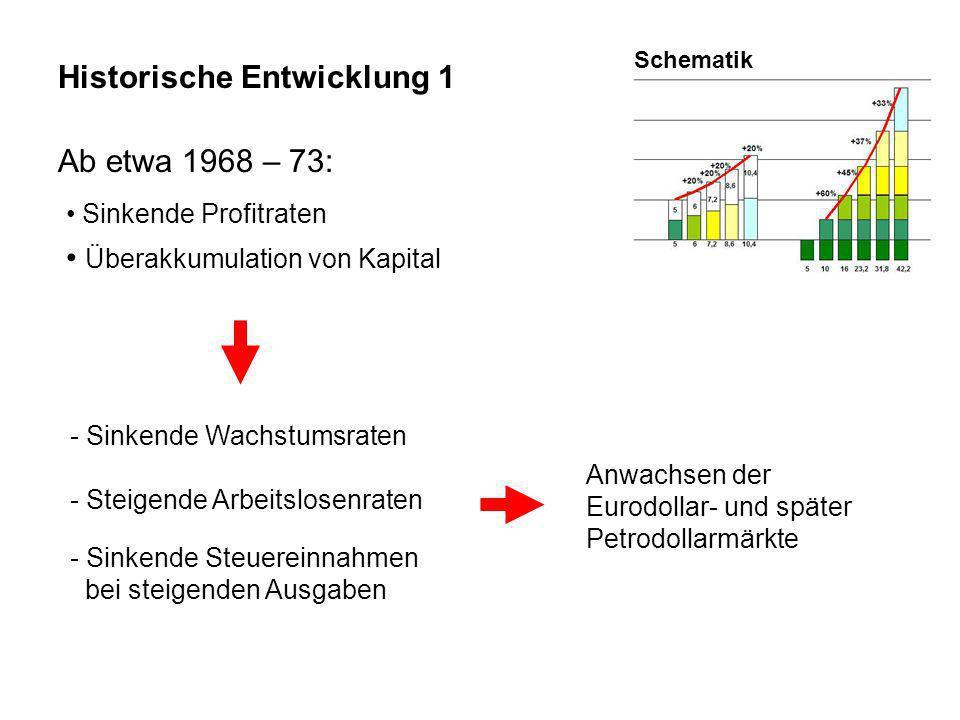 Historische Entwicklung 1 Ab etwa 1968 – 73: Sinkende Profitraten Überakkumulation von Kapital - Sinkende Wachstumsraten - Steigende Arbeitslosenraten - Sinkende Steuereinnahmen bei steigenden Ausgaben Schematik Anwachsen der Eurodollar- und später Petrodollarmärkte