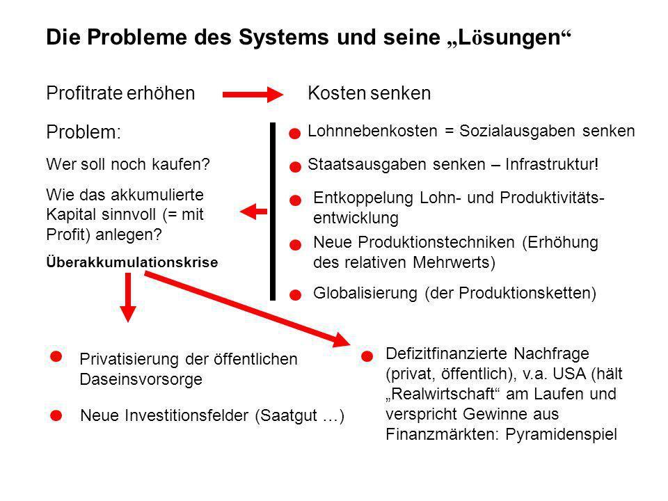 Die Probleme des Systems und seine L ö sungen Profitrate erhöhenKosten senken Lohnnebenkosten = Sozialausgaben senken Staatsausgaben senken – Infrastruktur.
