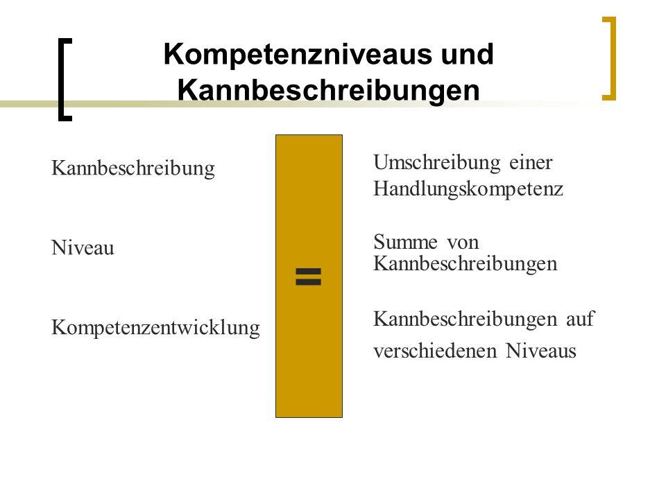 Kompetenzniveaus und Kannbeschreibungen Kannbeschreibung Niveau Kompetenzentwicklung Umschreibung einer Handlungskompetenz Summe von Kannbeschreibunge