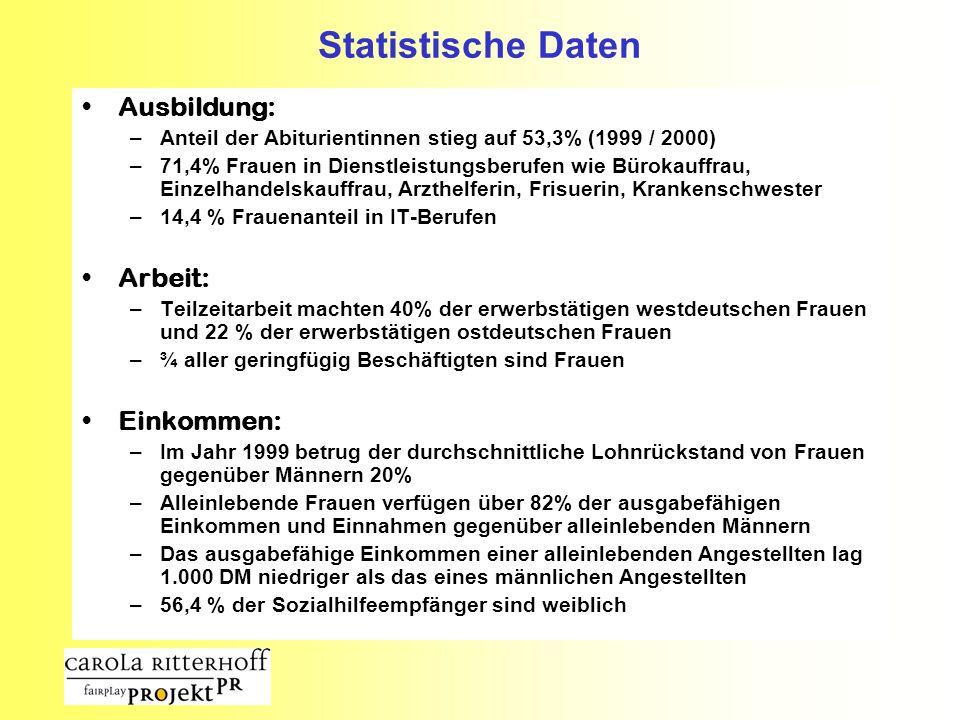 Statistische Daten Ausbildung: –Anteil der Abiturientinnen stieg auf 53,3% (1999 / 2000) –71,4% Frauen in Dienstleistungsberufen wie Bürokauffrau, Ein