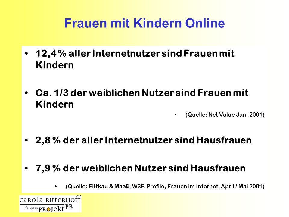 Frauen mit Kindern Online 12,4 % aller Internetnutzer sind Frauen mit Kindern Ca. 1/3 der weiblichen Nutzer sind Frauen mit Kindern (Quelle: Net Value