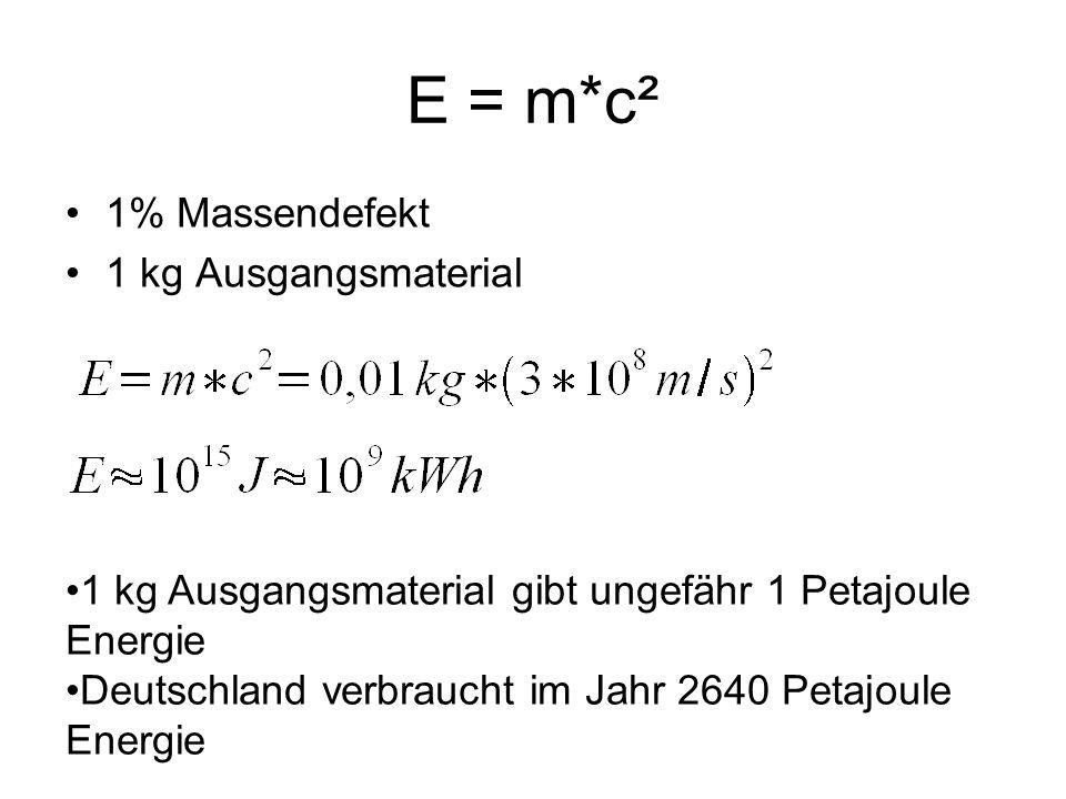 E = m*c² 1% Massendefekt 1 kg Ausgangsmaterial 1 kg Ausgangsmaterial gibt ungefähr 1 Petajoule Energie Deutschland verbraucht im Jahr 2640 Petajoule E