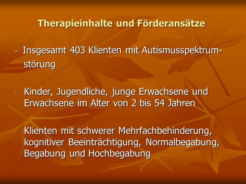 Therapieinhalte und Förderansätze - Insgesamt 403 Klienten mit Autismusspektrum- störung störung - Kinder, Jugendliche, junge Erwachsene und Erwachsen