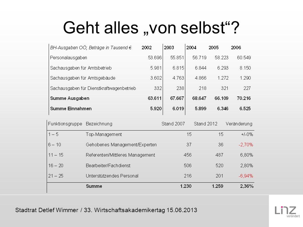 Stadtrat Detlef Wimmer / 33. Wirtschaftsakademikertag 15.06.2013 Geht alles von selbst?