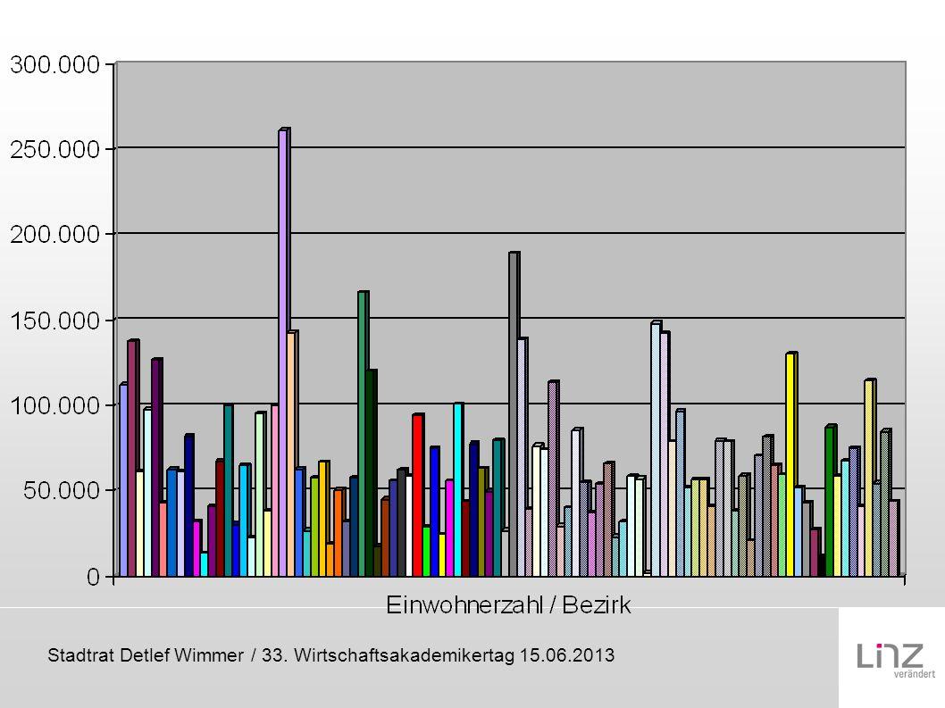 Stadtrat Detlef Wimmer / 33. Wirtschaftsakademikertag 15.06.2013 Reformschritte in der Praxis