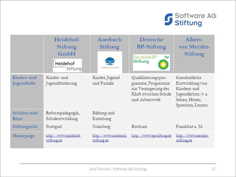 Heidehof- Stiftung GmbH Auerbach Stiftung Deutsche BP-Stiftung Albert- von Metzler- Stiftung Kinder- und Jugendhilfe Kinder- und Jugendförderung Kinde