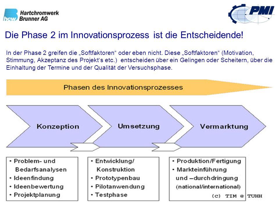 Die Phase 2 im Innovationsprozess ist die Entscheidende! In der Phase 2 greifen die Softfaktoren oder eben nicht. Diese Softfaktoren (Motivation, Stim