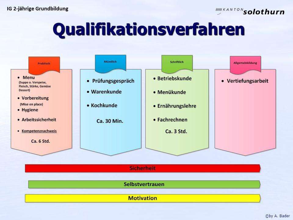 Qualifikationsverfahren Qualifikationsverfahren