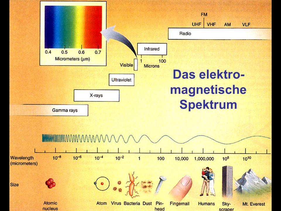 Stefan Bühler, SaMPhys, 22.11.200318 Das elektro- magnetische Spektrum