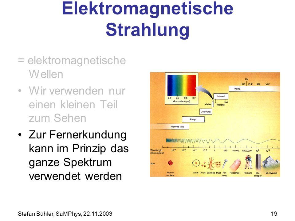 Stefan Bühler, SaMPhys, 22.11.200319 Elektromagnetische Strahlung = elektromagnetische Wellen Wir verwenden nur einen kleinen Teil zum Sehen Zur Ferne