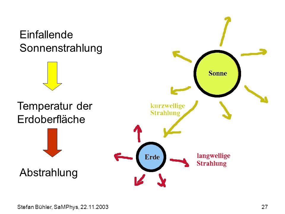Stefan Bühler, SaMPhys, 22.11.200327 Temperatur der Erdoberfläche Einfallende Sonnenstrahlung Abstrahlung