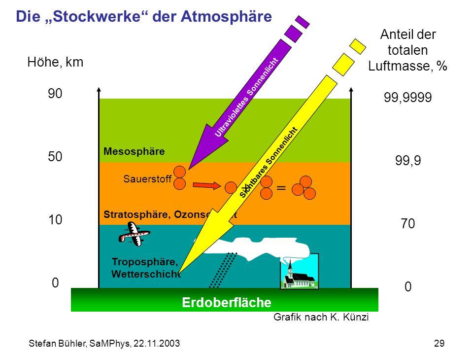 Stefan Bühler, SaMPhys, 22.11.200329 Höhe, km 90 50 10 0 Anteil der totalen Luftmasse, % 99,9999 99,9 70 0 Mesosphäre Ultraviolettes Sonnenlicht Strat
