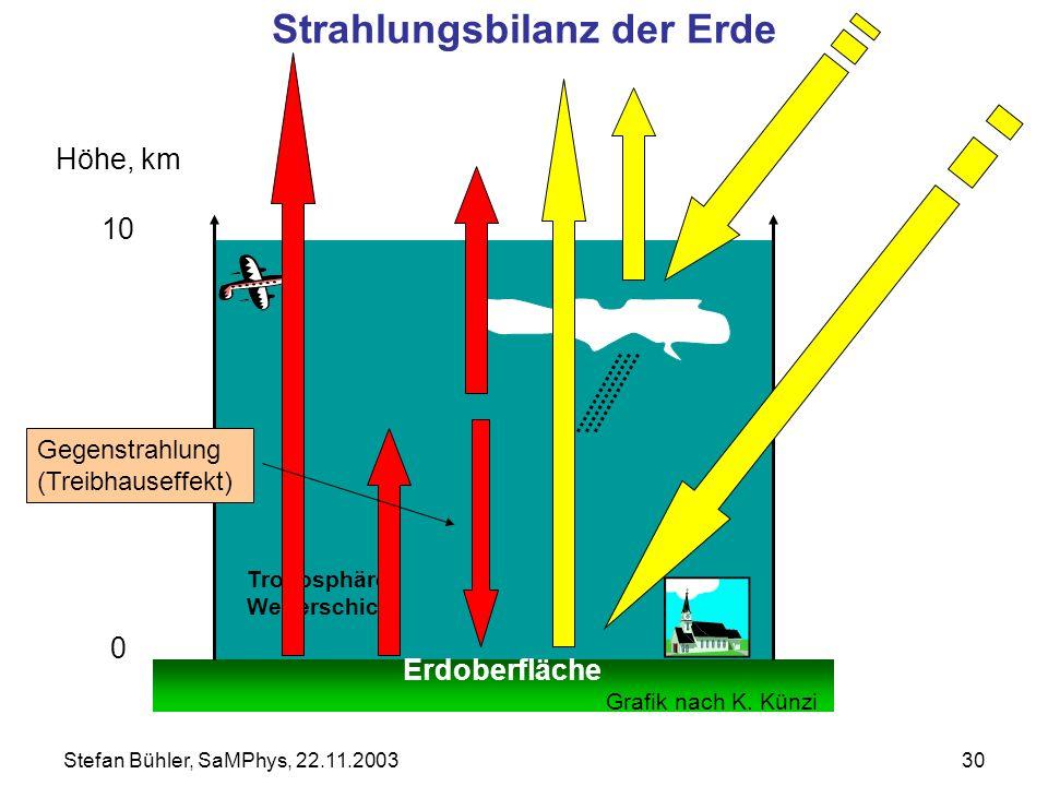 Stefan Bühler, SaMPhys, 22.11.200330 Höhe, km 10 0 Erdoberfläche Grafik nach K. Künzi Troposphäre, Wetterschicht Strahlungsbilanz der Erde Gegenstrahl