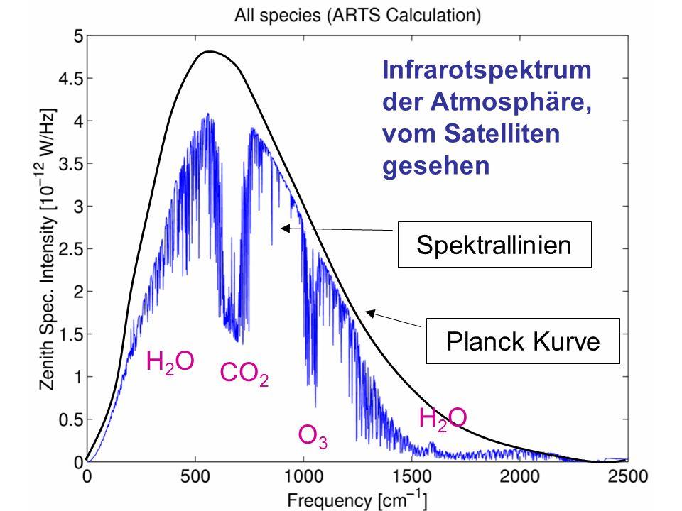 Stefan Bühler, SaMPhys, 22.11.200334 Infrarotspektrum der Atmosphäre, vom Satelliten gesehen Planck Kurve Spektrallinien H2OH2O CO 2 O3O3 H2OH2O
