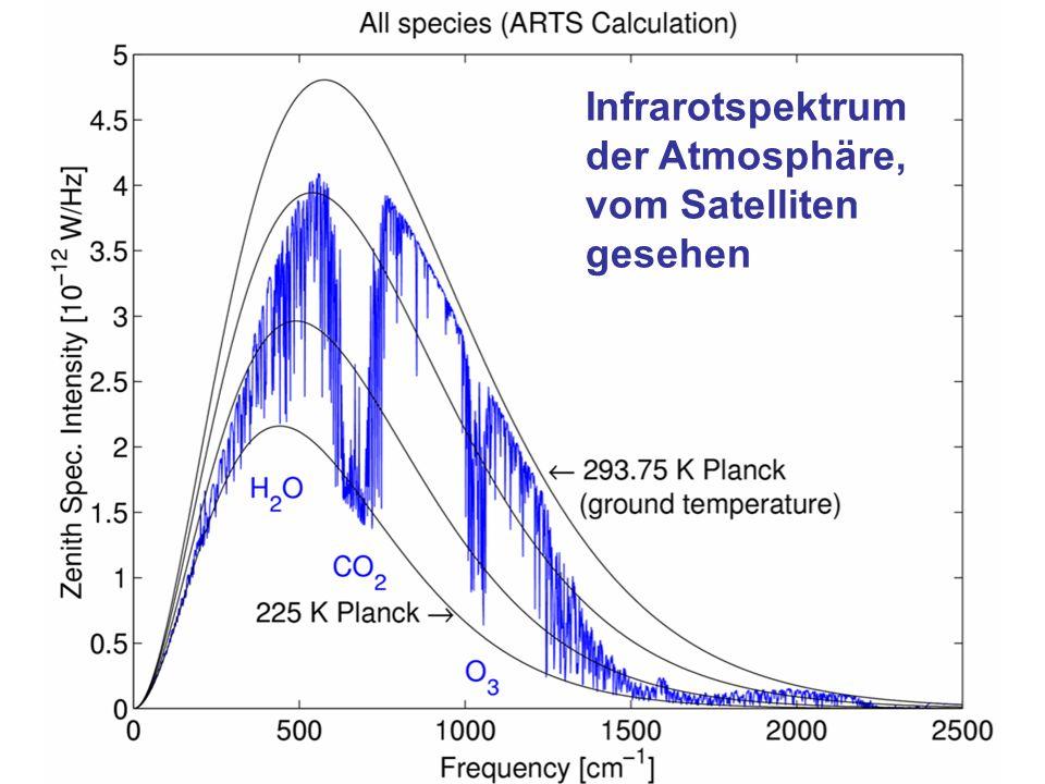 Stefan Bühler, SaMPhys, 22.11.200335 Infrarotspektrum der Atmosphäre, vom Satelliten gesehen