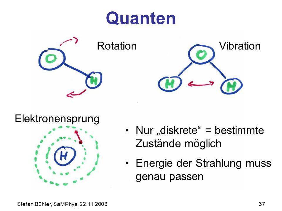 Stefan Bühler, SaMPhys, 22.11.200337 Quanten RotationVibration Elektronensprung Nur diskrete = bestimmte Zustände möglich Energie der Strahlung muss g