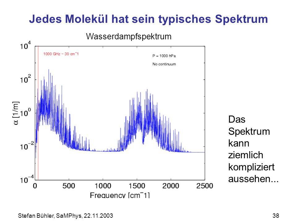 Stefan Bühler, SaMPhys, 22.11.200338 Jedes Molekül hat sein typisches Spektrum Wasserdampfspektrum Das Spektrum kann ziemlich kompliziert aussehen...
