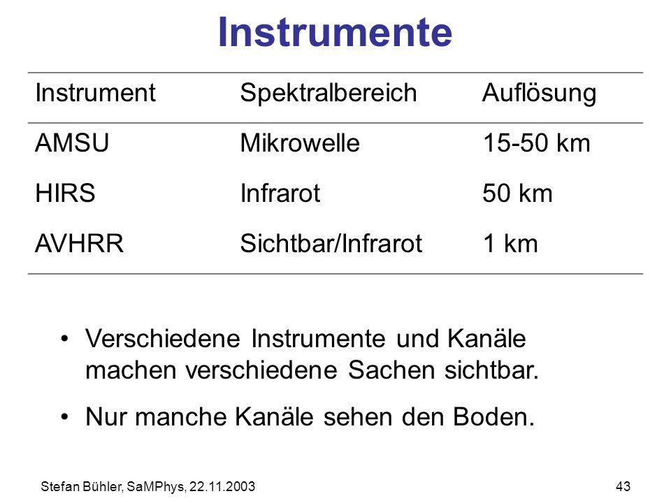 Stefan Bühler, SaMPhys, 22.11.200343 Instrumente InstrumentSpektralbereichAuflösung AMSUMikrowelle15-50 km HIRSInfrarot50 km AVHRRSichtbar/Infrarot1 k