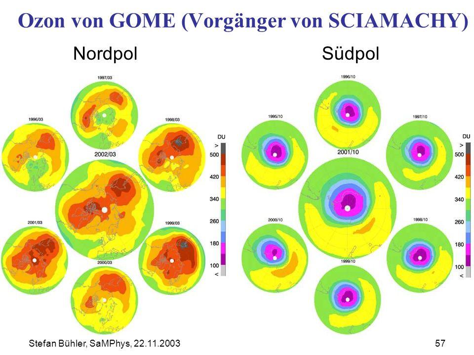 Stefan Bühler, SaMPhys, 22.11.200357 Ozon von GOME (Vorgänger von SCIAMACHY) NordpolSüdpol