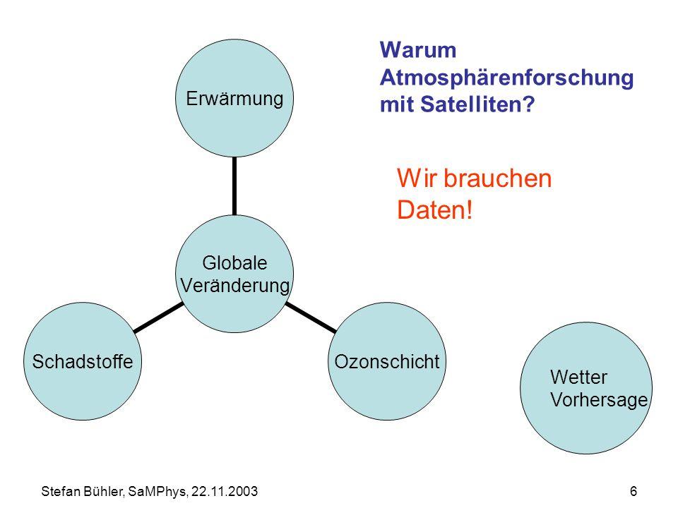 Stefan Bühler, SaMPhys, 22.11.20036 Warum Atmosphärenforschung mit Satelliten? Globale Veränderung ErwärmungOzonschichtSchadstoffe Wetter Vorhersage W