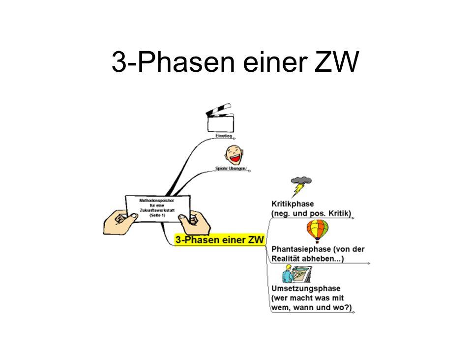 3-Phasen einer ZW