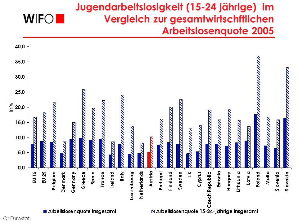 Jugendbeschäftigungsquote (15- 24jährige): 2005 Q: Eurostat.