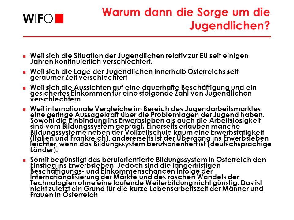 Jugendarbeitslosenquote in Österreich nach Geschlecht Q: WIFO.