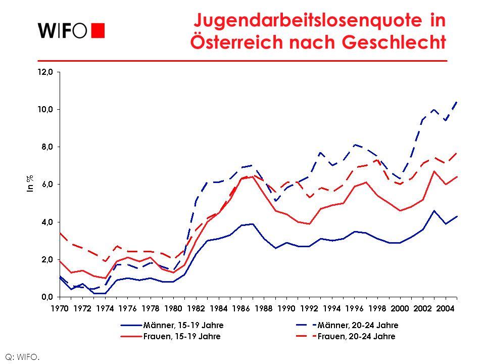 Gründe für die Verschlechterung der Arbeitsmarktlage der Jugend Auf der Angebotsseite: überdurchschnittliche Zuwanderung (Anstieg der foreign born an der Bevölkerung von 10% 1999 auf 13,6% 2005), Pensionsreform und Greencard (2003) erhöhten das Angebot an Arbeitskräften im unteren und mittleren Qualifikationssegment Auf der Nachfrageseite: Beschleunigung des Strukturwandels der Wirtschaft wegen Globalisierung, Fall des Eisernen Vorhangs, EU-Integration, technologischem Wandel, der einen Wandel der Anforderungen an die Qualifikationen der Arbeitskräfte zur Folge hatte