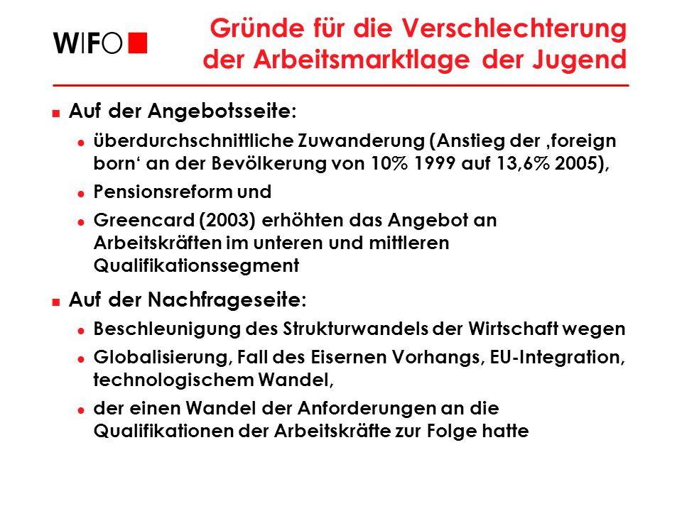 Entwicklung des durchschnittlichen Netto- Personeneinkommens der Vollzeitbeschäftigten nach Altersstufen und Qualifikation, 1999/2000 Q: Statistik Austria, Konsumerhebung 1999/2000; WIFO-Berechnungen.