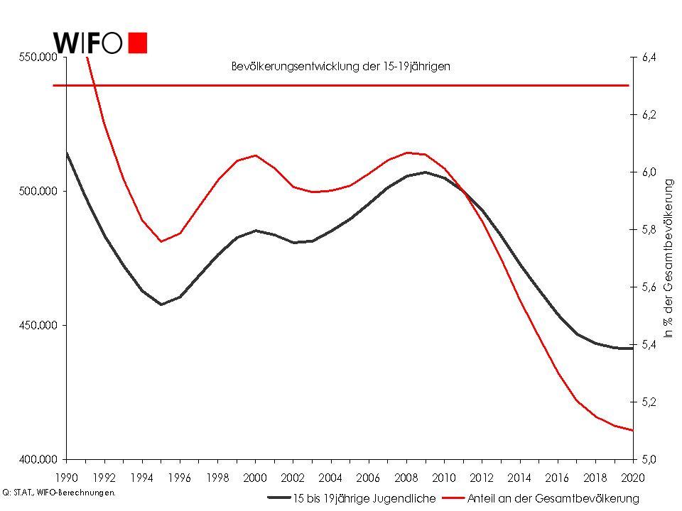 Gewinner und Verlierer des Strukturwandels Beschäftigung schrumpfte in der Sachgütererzeugung um 2,1% p.a.