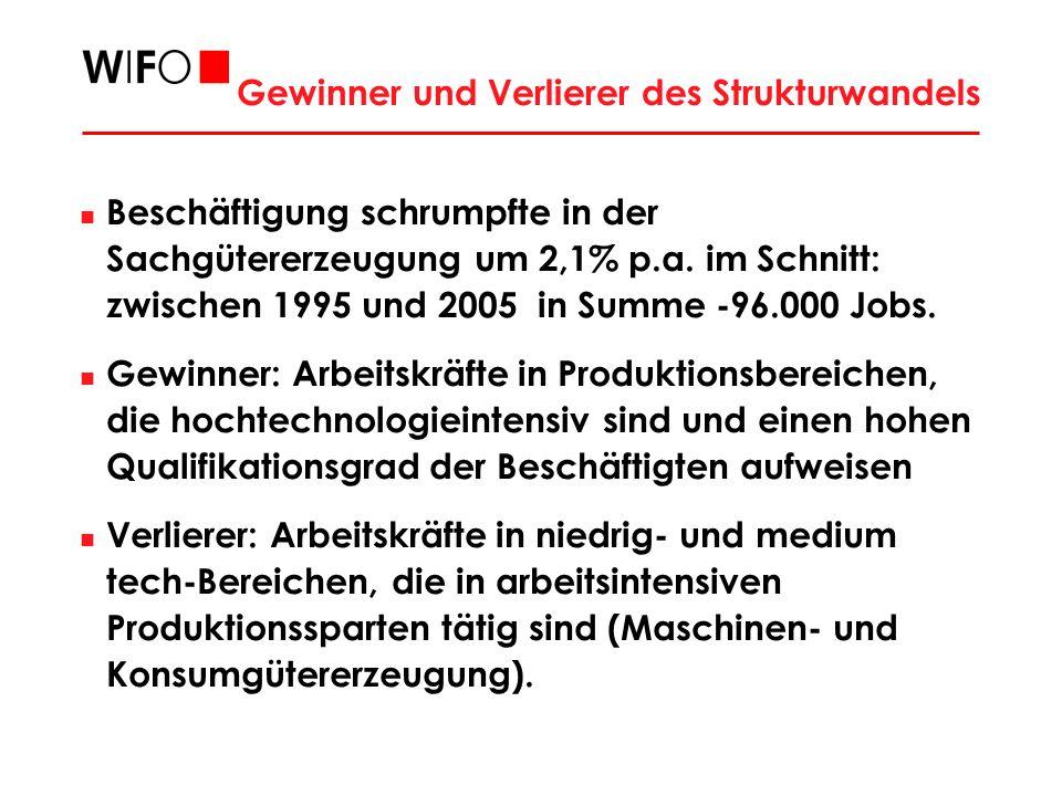 Entwicklung der Arbeitslosigkeit von in- und ausländischen Hilfs- und Fachkräften (1987-2005) Q: AMS.