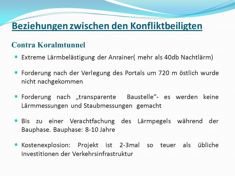 Beziehungen zwischen den Konfliktbeiligten Contra Koralmtunnel Extreme Lärmbelästigung der Anrainer( mehr als 40db Nachtlärm) Forderung nach der Verle