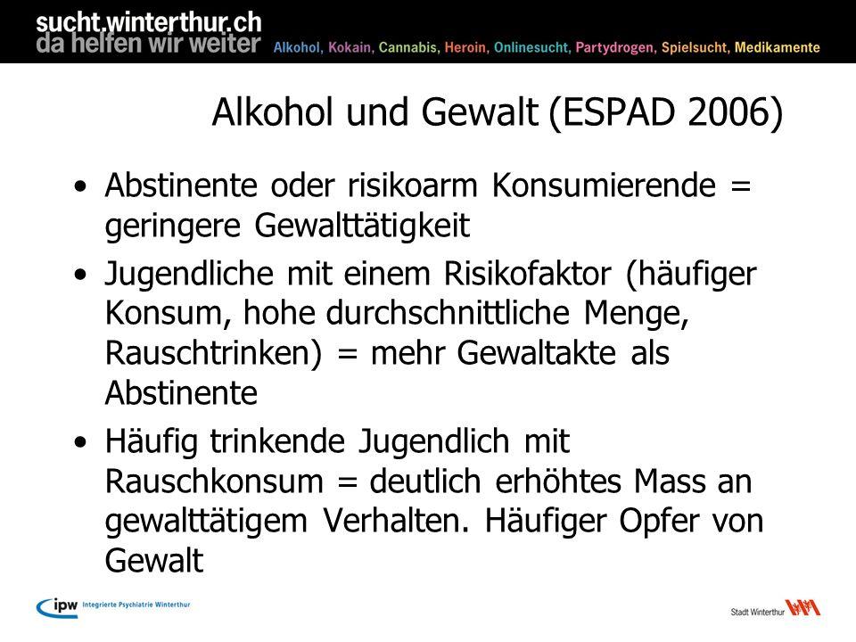Alkohol und Gewalt (ESPAD 2006) Abstinente oder risikoarm Konsumierende = geringere Gewalttätigkeit Jugendliche mit einem Risikofaktor (häufiger Konsu