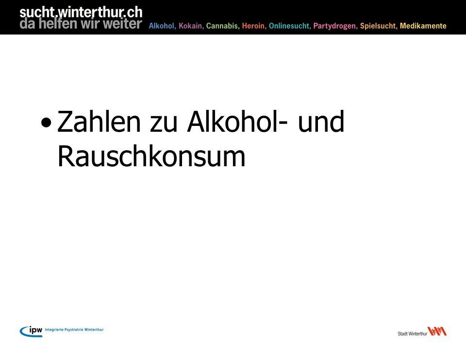 Konsum von Alkohol in der Schweiz 188014.3 Liter/pro Kopf 190215.3 Liter 1945 8.0 Liter 198111.2 Liter 2007 8.8 Liter Obwohl weniger Alkohol konsumiert wird, ist der Rausch und der Alkohol vermehrt ein Thema in der Öffentlichkeit und den Medien.