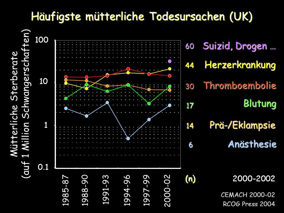 CEMACH 2000-02 RCOG Press 2004 Häufigste mütterliche Todesursachen (UK) 1985-871988-901991-931994-961997-992000-02 100 10 1 0.1 Mütterliche Sterberate (auf 1 Million Schwangerschaften) 6 Anästhesie 44Herzerkrankung 14 Prä-/Eklampsie 30 Thromboembolie 17 Blutung (n) (n)2000-2002 Suizid, Drogen … 60