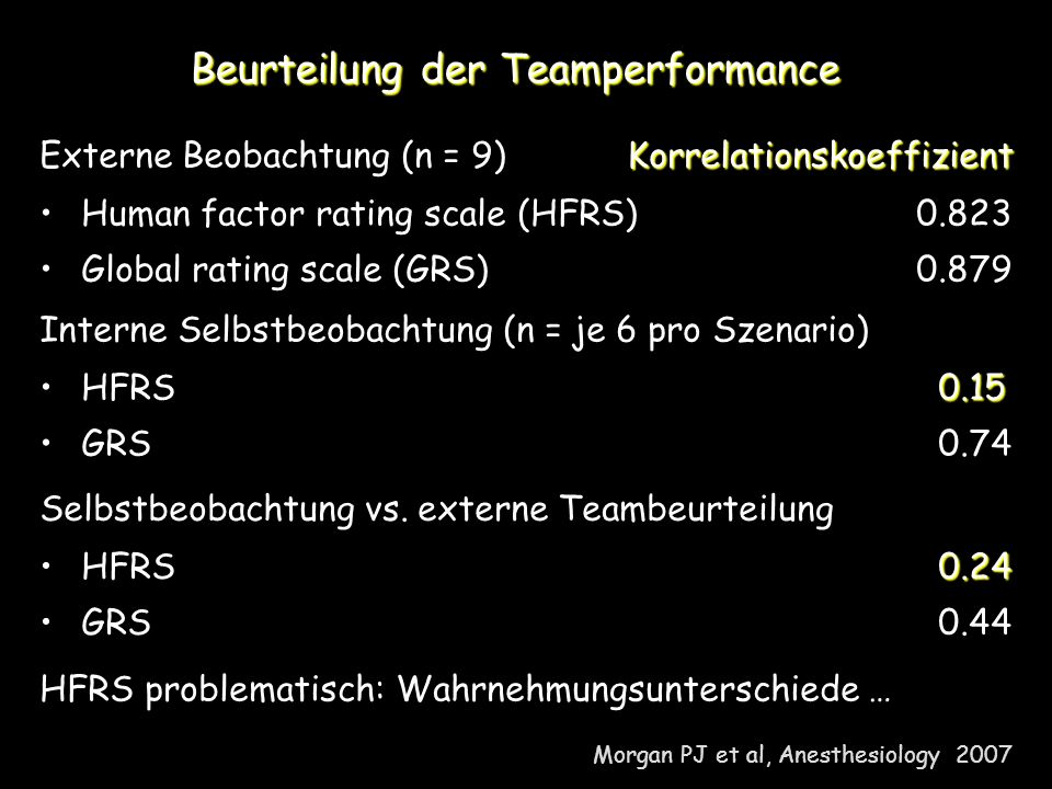 Beurteilung der Teamperformance Morgan PJ et al, Anesthesiology 2007 Korrelationskoeffizient Externe Beobachtung (n = 9) Korrelationskoeffizient Human factor rating scale (HFRS) 0.823 Global rating scale (GRS) 0.879 Interne Selbstbeobachtung (n = je 6 pro Szenario) 0.15 HFRS 0.15 GRS 0.74 Selbstbeobachtung vs.