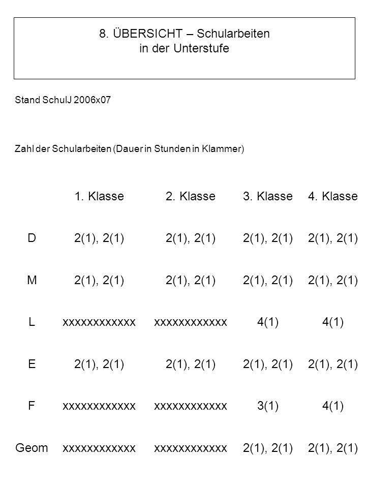 ÜBERSICHT - Schularbeiten in der Unterstufe Stand SchulJ 2006x07 Zahl der Schularbeiten (Dauer in Stunden in Klammer) 1. Klasse2. Klasse3. Klasse4. Kl