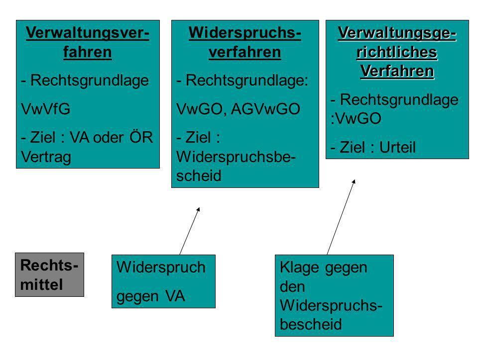 Verwaltungsver- fahren - Rechtsgrundlage VwVfG - Ziel : VA oder ÖR Vertrag Widerspruchs- verfahren - Rechtsgrundlage: VwGO, AGVwGO - Ziel : Widerspruc