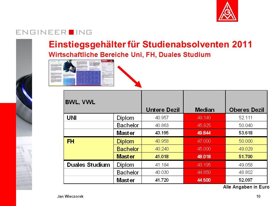 10Jan Wieczorek Einstiegsgehälter für Studienabsolventen 2011 Wirtschaftliche Bereiche Uni, FH, Duales Studium Alle Angaben in Euro