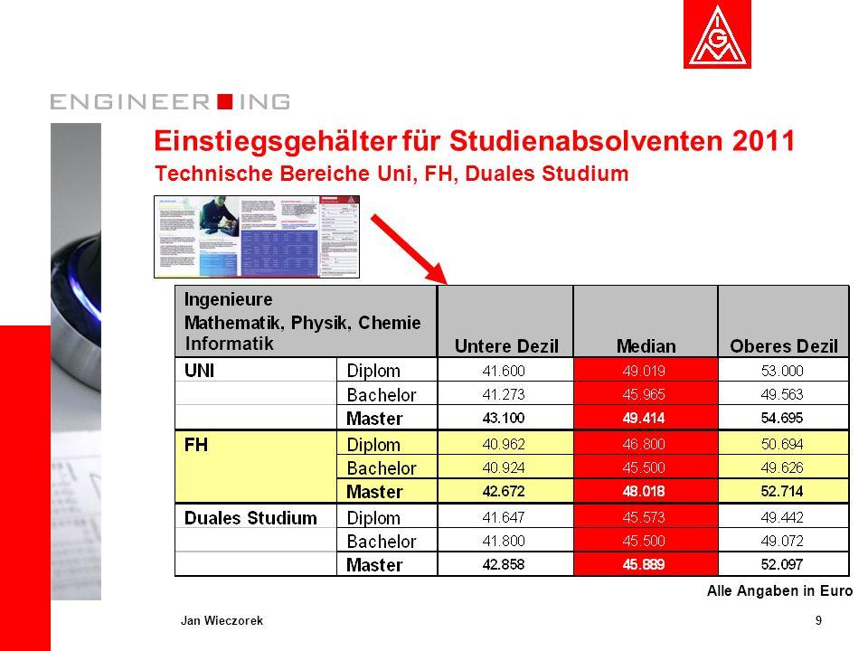 9Jan Wieczorek Einstiegsgehälter für Studienabsolventen 2011 Technische Bereiche Uni, FH, Duales Studium Alle Angaben in Euro Informatik
