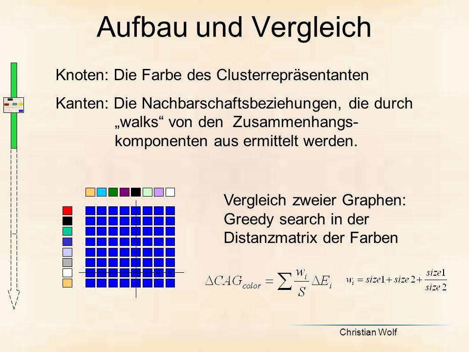 Christian Wolf Knoten: Die Farbe des Clusterrepräsentanten Kanten: Die Nachbarschaftsbeziehungen, die durch walks von den Zusammenhangs- komponenten aus ermittelt werden.